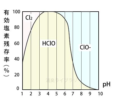 次亜塩素酸のpHによる変化